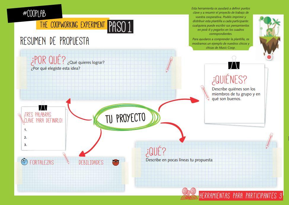 ¿Cómo identificar ideas para un buen proyecto cooperativo en el aula?